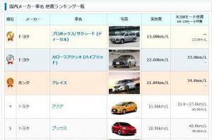 燃費の比較